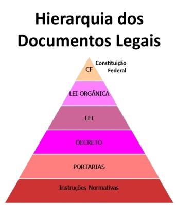 Hierarquia da legislação brasileira